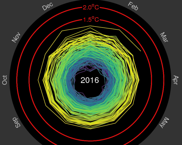 climatespiral
